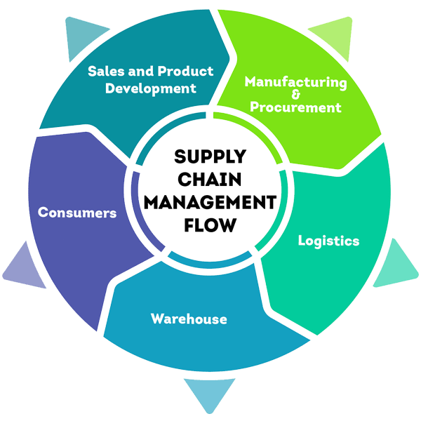 supply chain management company